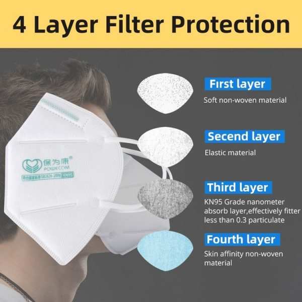 4 Layers of Protection